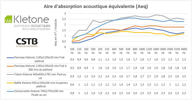 Panneau acoustique : aire d'absorption acoustique équivalente (Aeq)